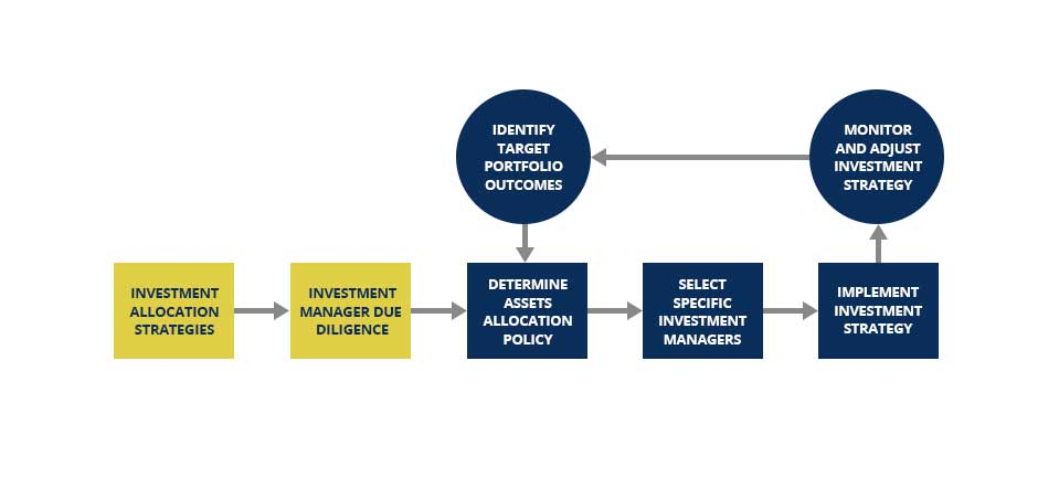 investment approach diagram